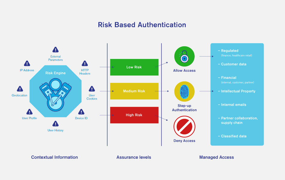 risk-based-authentication