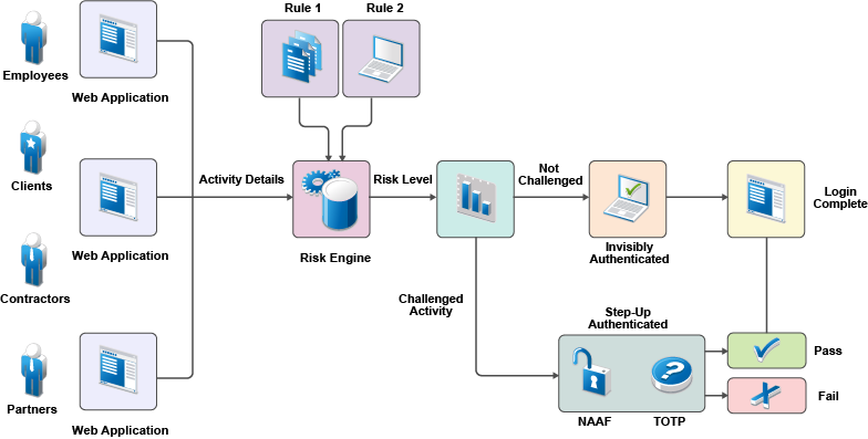 Configuring Local Authentication Netiq Access Manager