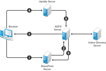 Wsfed A on Office 365 Adfs Authentication Diagram