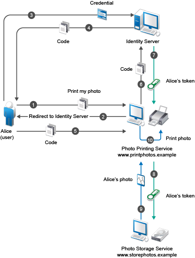 Windows Web Server Diagram moreover What Is A Cause And Effect Fishbone Diagram together with Great Design For User Scenarios as well Floor Plan besides Electrical riser drawing. on visio service diagram