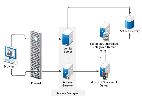 Watch in addition Monitor The Health And Performance Of Microsoft Forefront Threat Management Gateway Tmg 2010 further work likewise Tech Feature Controller Area  work Can Bus Topology additionally Star  work. on hybrid topology
