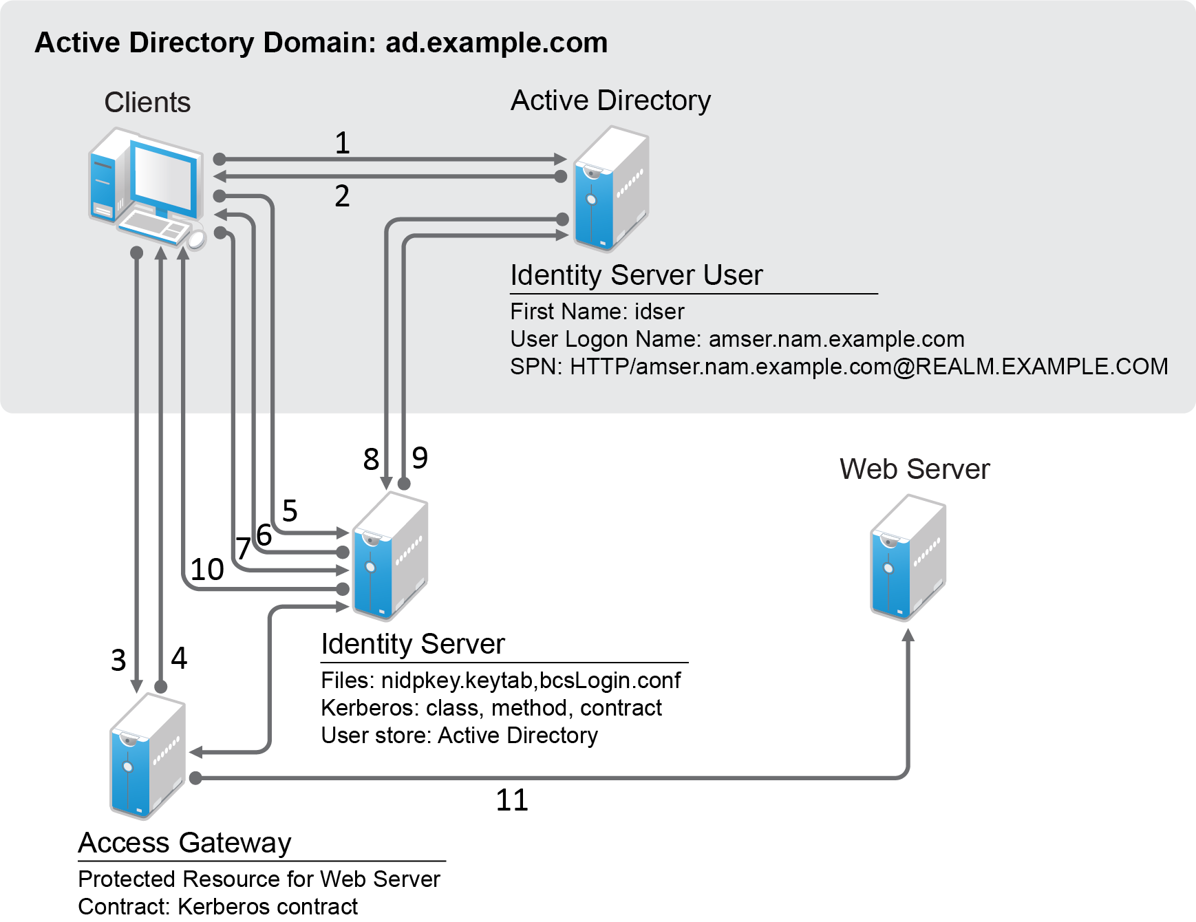 Kerberos Config A on Windows Active Directory Authentication