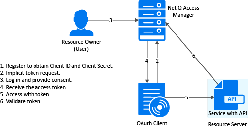 Building an OAuth Client - Access Manager 4 5 OAuth