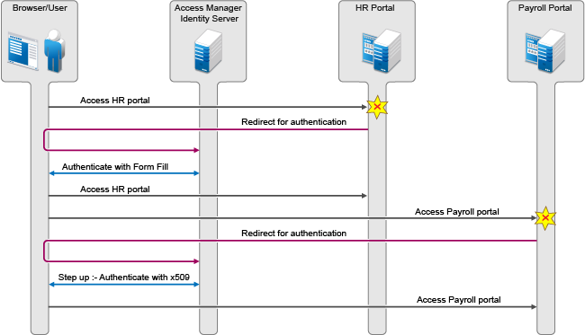 Configuring SAML 2 0 - NetIQ Access Manager 4 5 Administration Guide