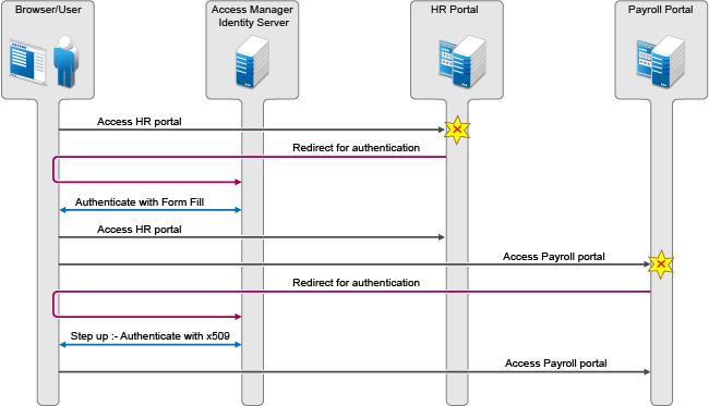 Configuring SAML 2 0 - NetIQ Access Manager 4 5
