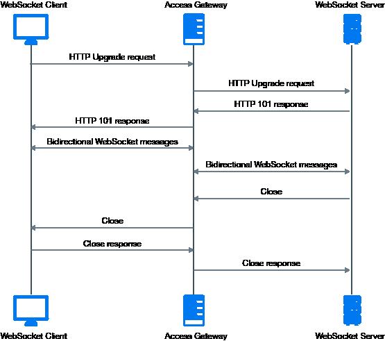 Websockets Server