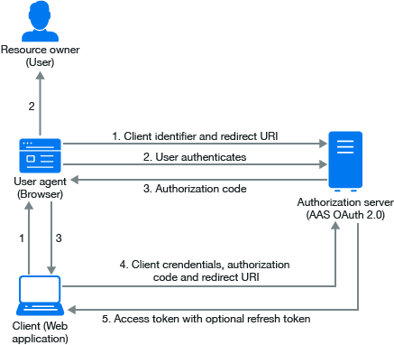 Building blocks of oauth 20 advanced authentication administration the following diagram describes the workflow of authorization code grant ccuart Choice Image