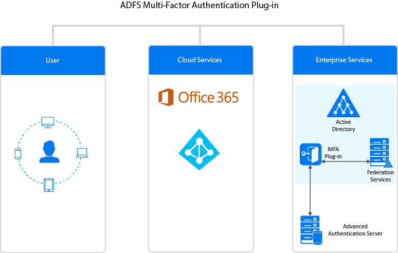 Advanced Authentication - ADFS MFA plug-in - Advanced