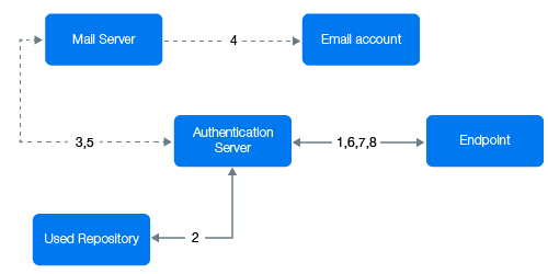 Configuring Policies - Advanced Authentication - Administration