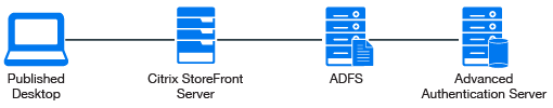 Configuring Integration with Citrix StoreFront - Advanced