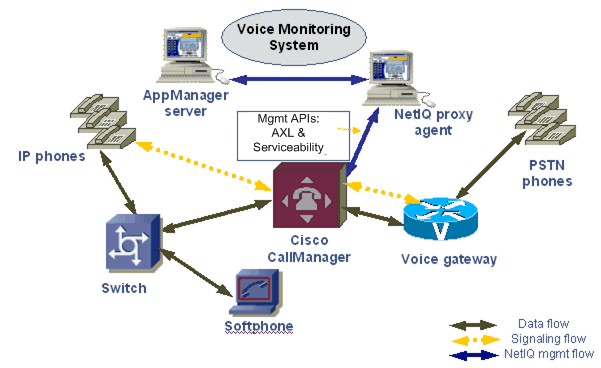 Proxy Architecture - NetIQ AppManager for Cisco Unified