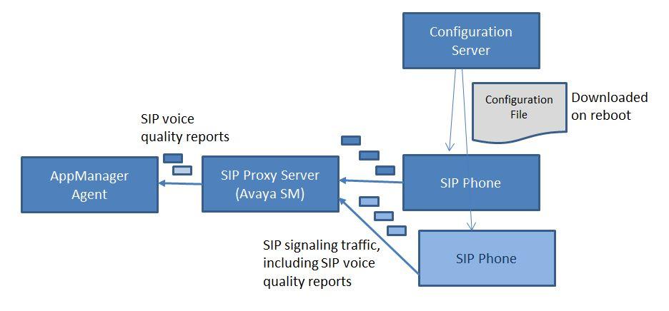 NetIQ Documentation: NetIQ AppManager for SIP Server Management
