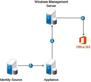 How the Connector for Office 365 Works - NetIQ® CloudAccess