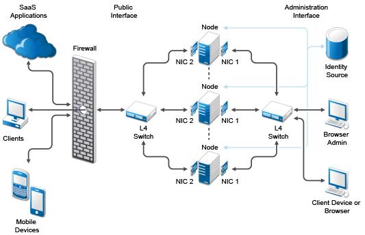 Wireless Network Configuration Diagram