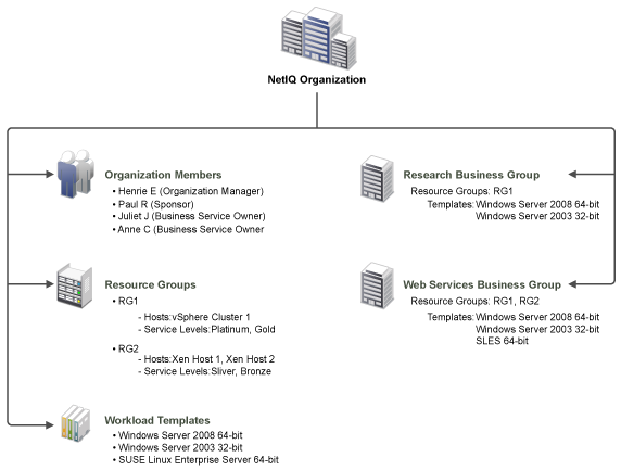 Netiq documentation netiq cloud manager product overview to provide organizations with the resources needed to deploy business services resource groups and workload templates are assigned to organizations maxwellsz