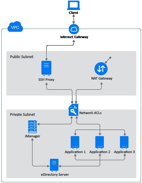 Deployment Procedure - NetIQ eDirectory Deployment Guide on AWS