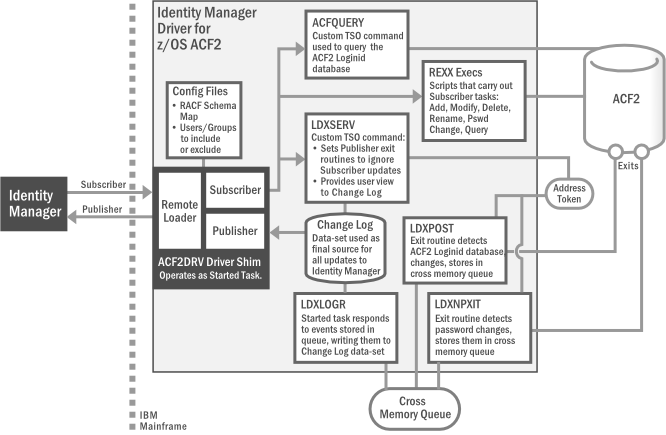 Identity Manager 4 7 Driver for Mainframes: ACF2 Implementation Guide