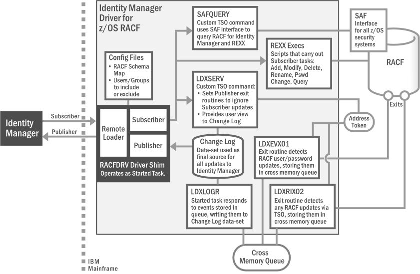 Identity Manager 4 7 Driver for Mainframes: RACF