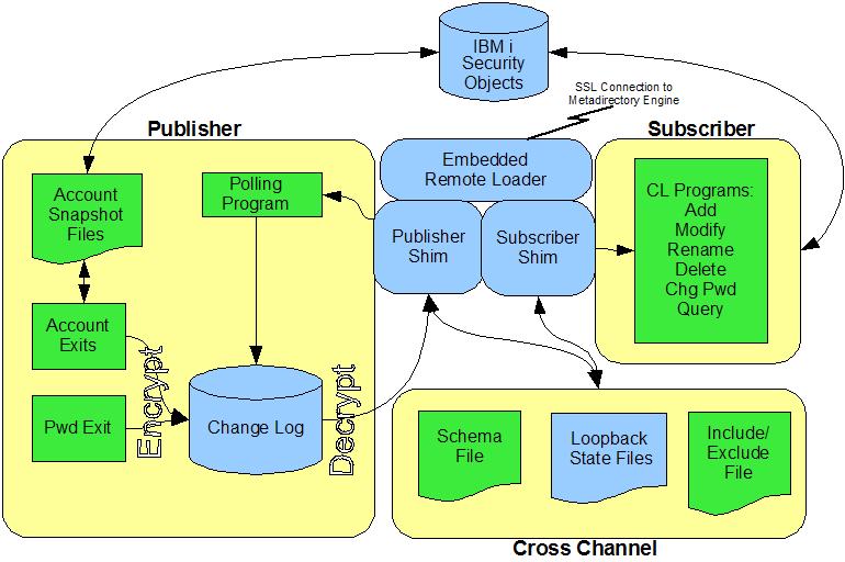 Identity Manager 4 7 Driver for Midrange: IBM i (i5/OS and