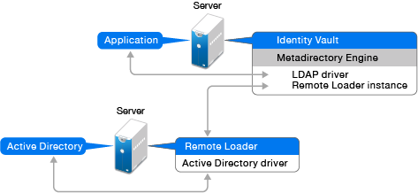 Determining When to Use the Remote Loader - NetIQ Identity