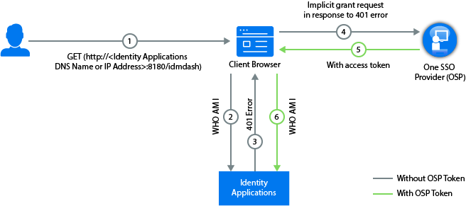 How OSP Works with Identity Manager - NetIQ Identity Manager