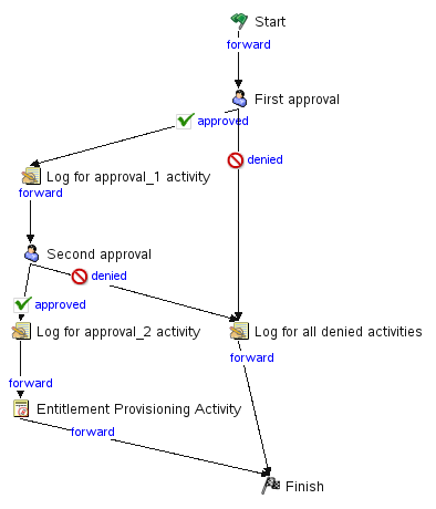 configuring flow paths netiq identity manager administrator\u0027s Path Diagrams Psychology click the flow path in the workflow diagram