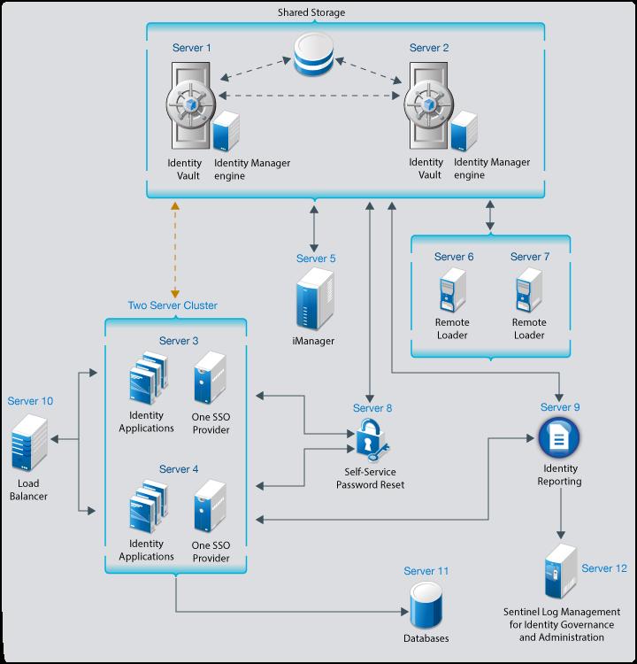 Quick Start Guide for Installing NetIQ Identity Manager 4 7