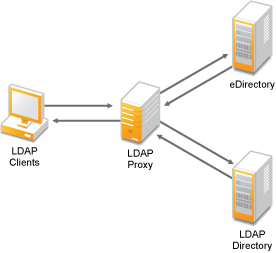 Suse Doc: Administration Guide - The Proxy Server Squid ...