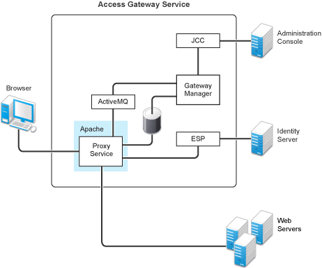 NetIQ Documentation: NetIQ Access Manager 3 2 SP3 Access Gateway