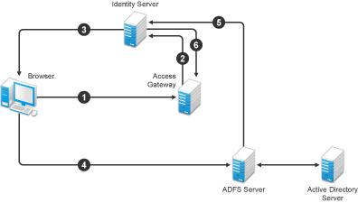 netiq documentation netiq access manager appliance 3 2 sp3 identity