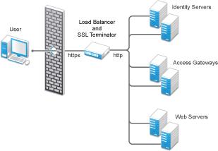 NetIQ Documentation: NetIQ Access Manager 4 0 SP1 Setup Guide