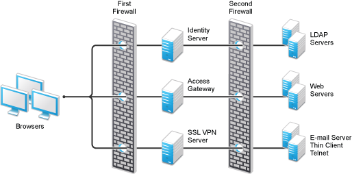 research papers on ssl vpn Create a new network object this will be used as the remote users ip address name this net_office-mode-ips within the check point object under tolopogy  vpn domain add your local domain within the check point object under ssl clients - tick the ssl network extender and select the.