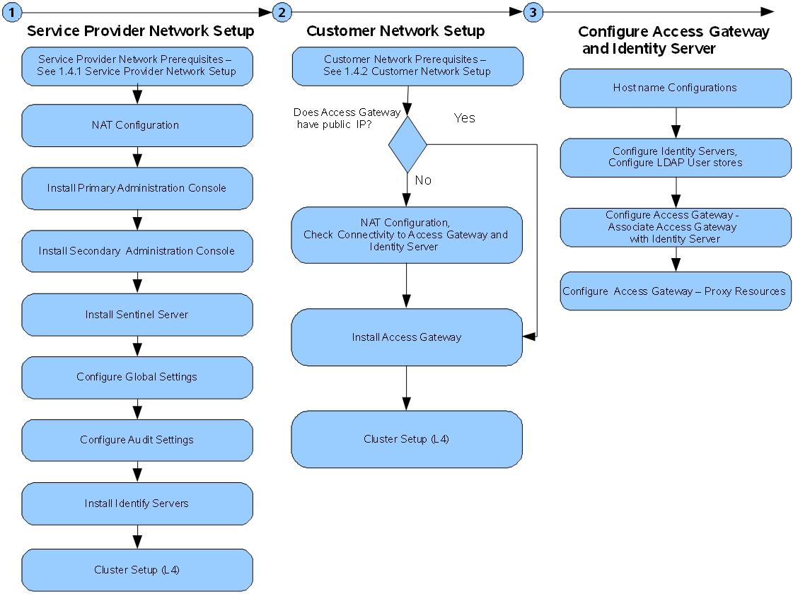 NetIQ Documentation: NetIQ Access Manager 4 0 Quick Start