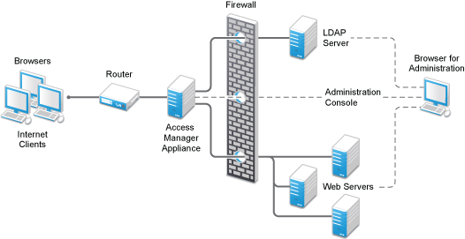 NetIQ Documentation: NetIQ Access Manager Appliance 4 0 SP2