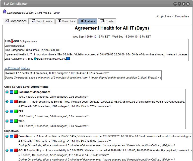 Netiq Documentation Operations Center 55 Service Level Agreement