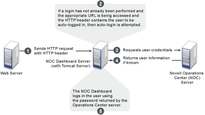 NetIQ Documentation: Operations Center 5 6 Dashboard Guide