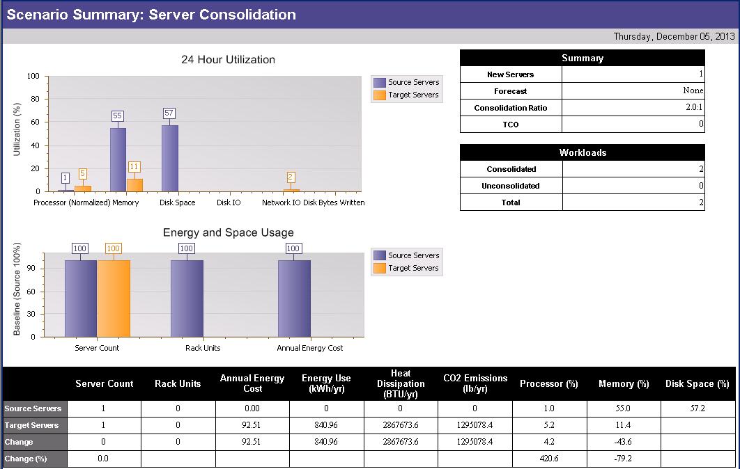Figure 6 3 Sample Scenario Summary Report