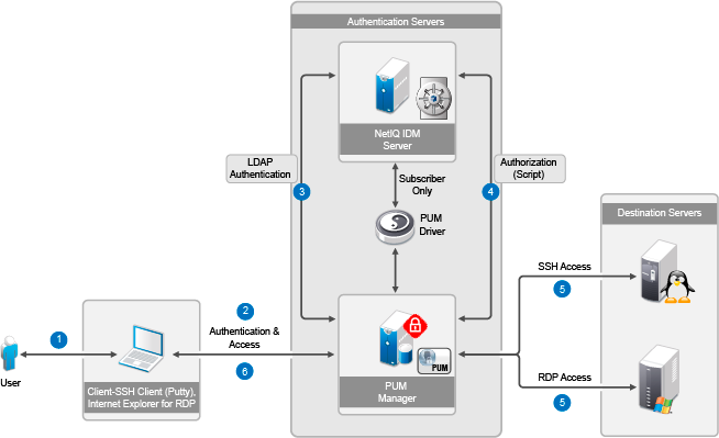 Access Control Using SSH Relay and RDP Relay Features of PUM