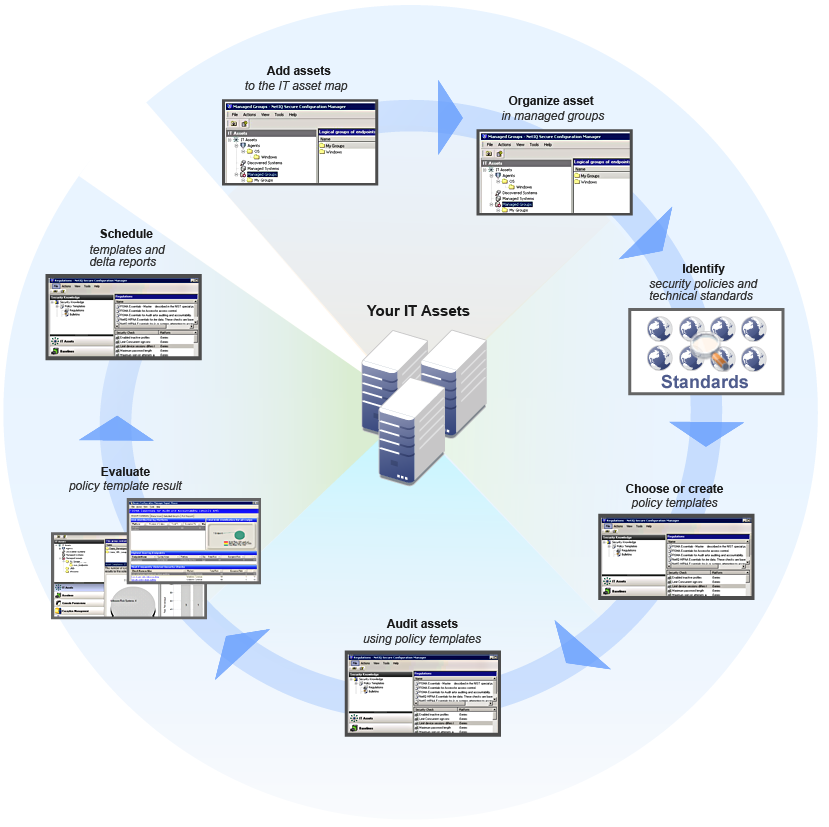 Auditing And Evaluation Process Workflow NetIQ Secure - Map policy template