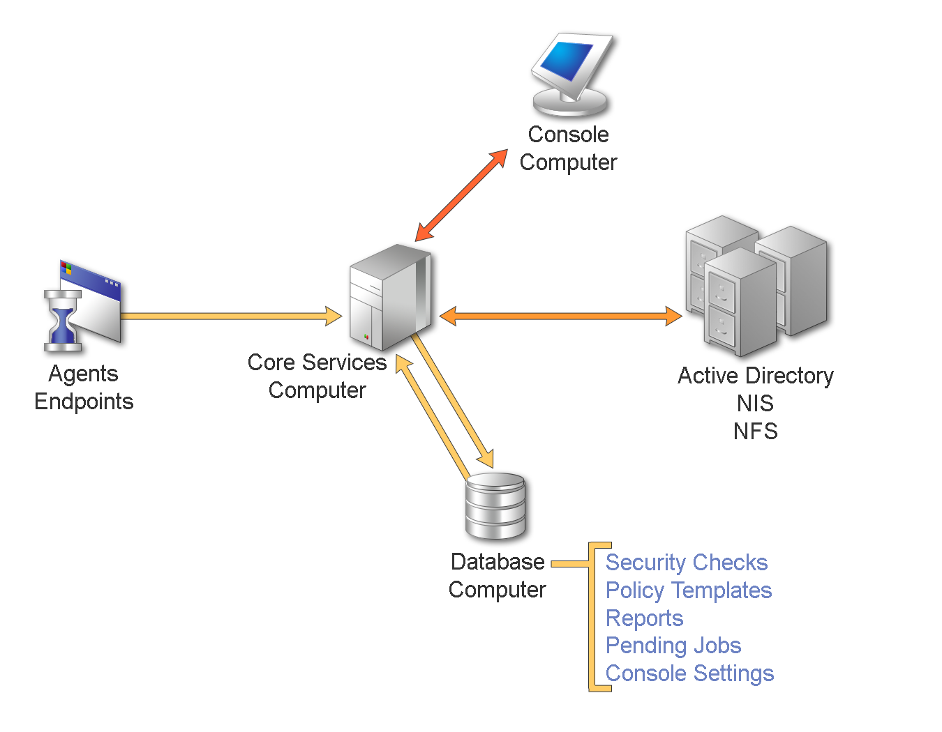 when you run a security check a task suite or a policy template the secure configuration manager console gathers data and then writes the results to the