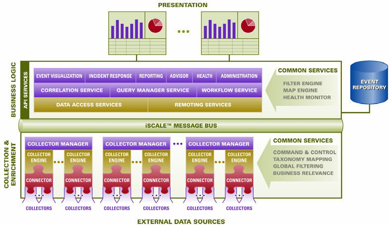 Novell Doc Sentinel 61 User Guide Logical Architecture