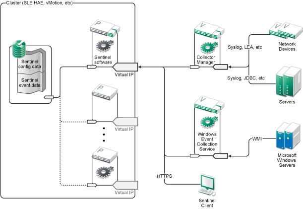 NetIQ Documentation: NetIQ Sentinel 7.1 Installation and ...