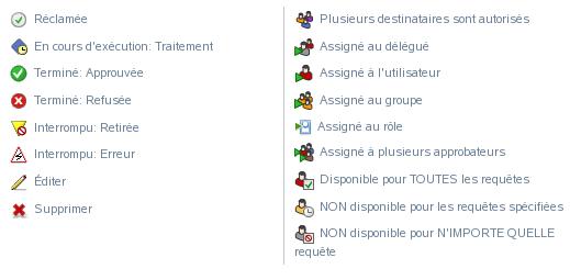 Novell Doc Guide D Utilisation De L Application Utilisateur Signification Des Icones Du Tableau De Bord De Travail