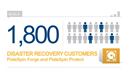 High Performance Disaster Recovery: Beat Your RPO/RTO for Less